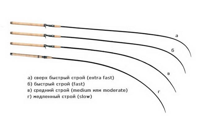 Для ловли щуки на воблеры стоит выбрать спиннинг с жестким мощным бланком.